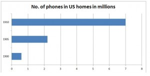 No-of-phones-in-US-homes-table